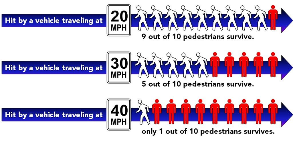 Impact of speed on pedestrian deaths