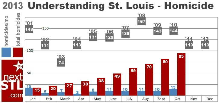STL City homicides 2013 Jan-Oct