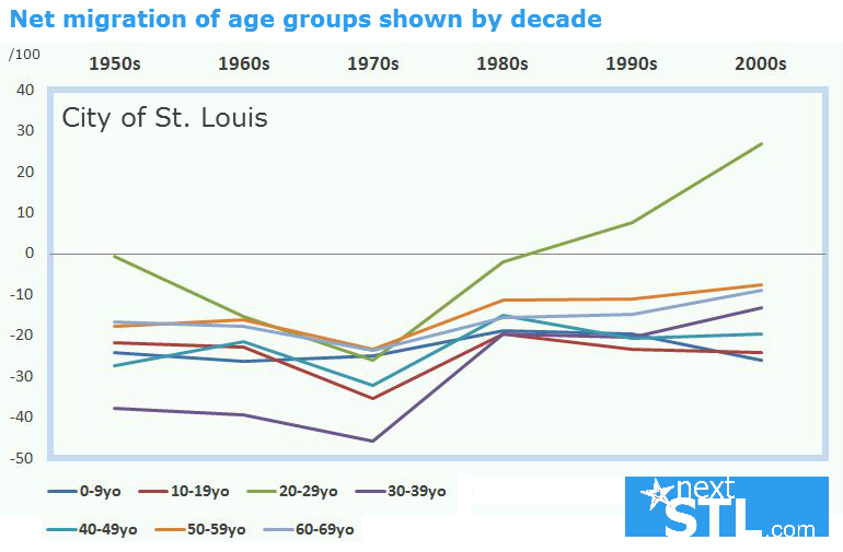 Net migration and Millennials in the City of St. Louis
