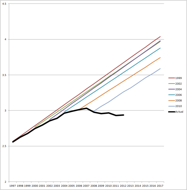 USDOT VMT Projections vs Reality
