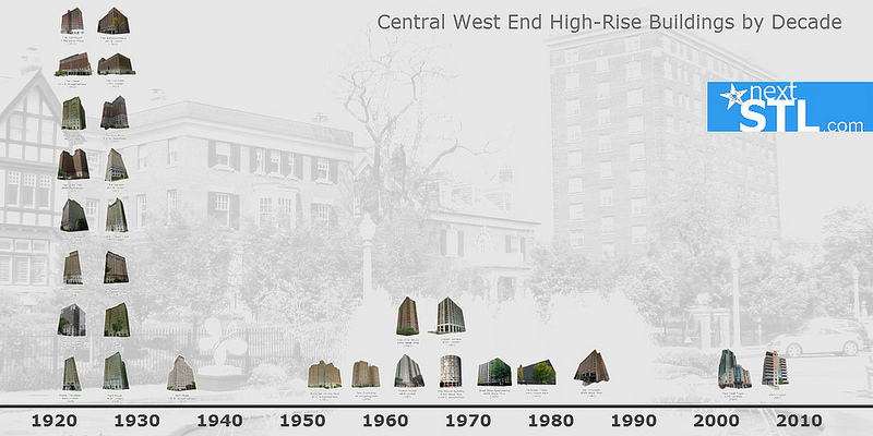 Central West End residential high-rise timeline