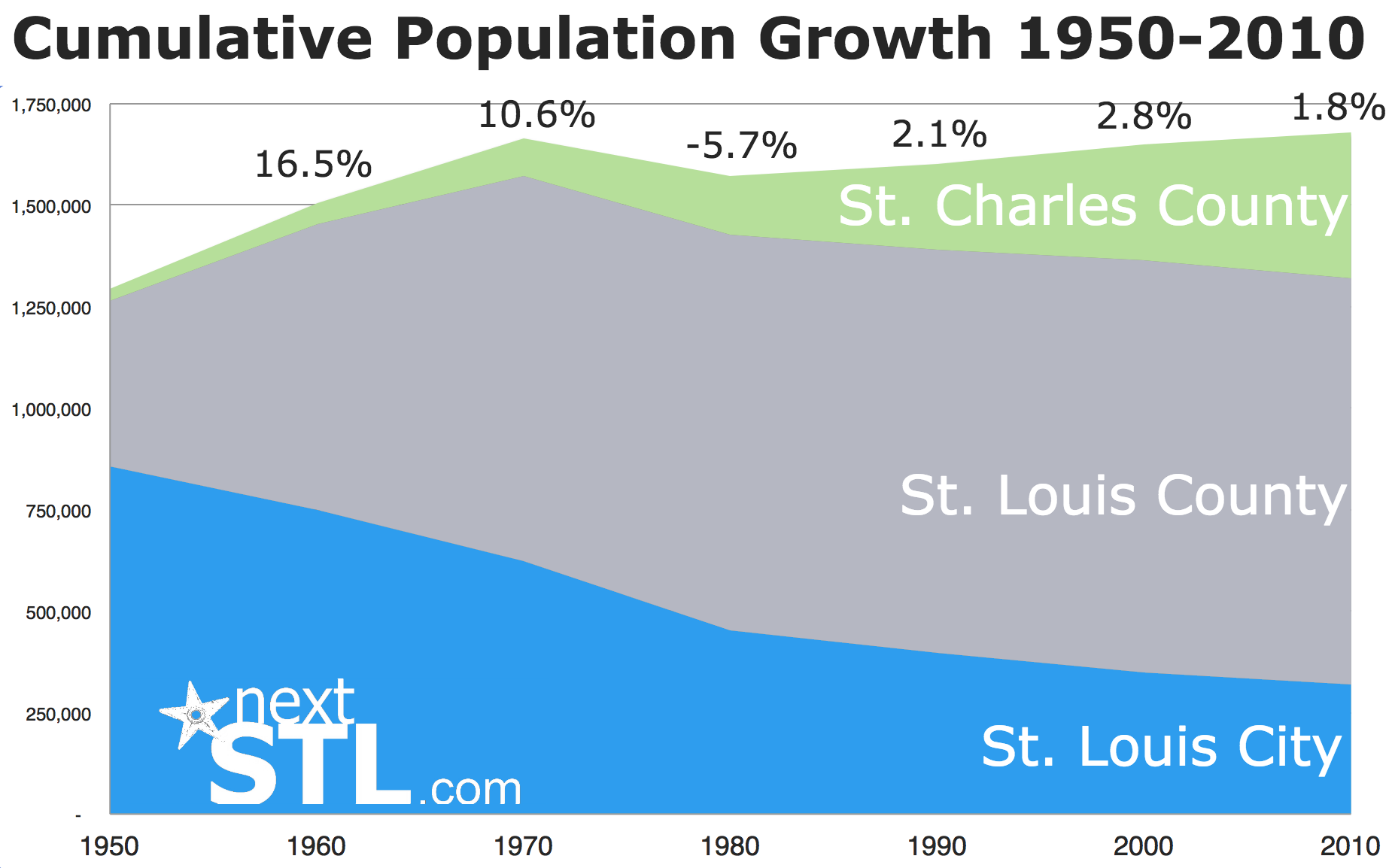 STL City, County, St. Charles County Population 1950-2010