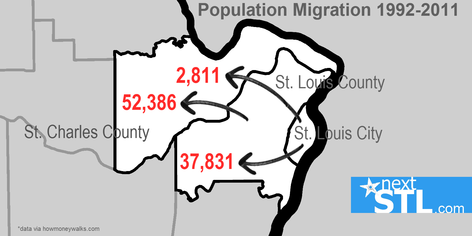 Population Migration - STL County/City 1992-2011