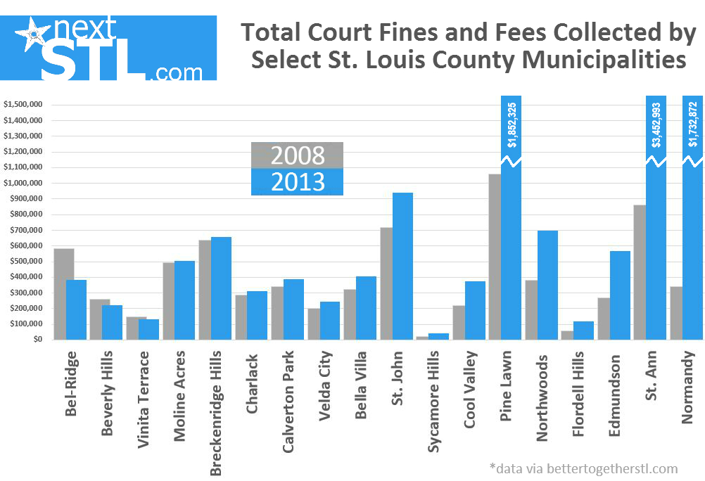 Court fines and fees for 21 St. Louis County Municipalities - 2008 v 2013