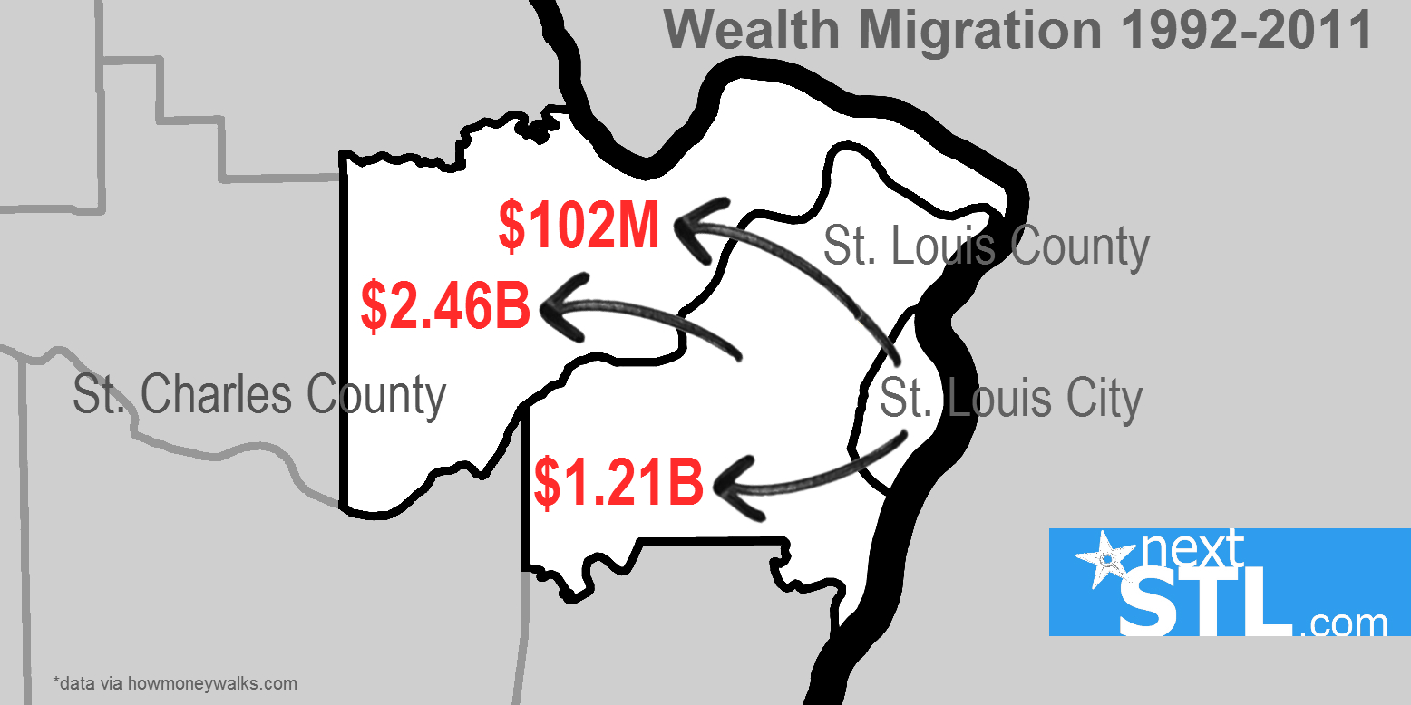 Wealth Migration - STL County/City 1992-2011