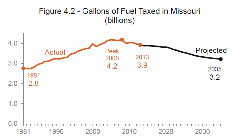 Gallons of Fuel Taxed in Missouri hasn