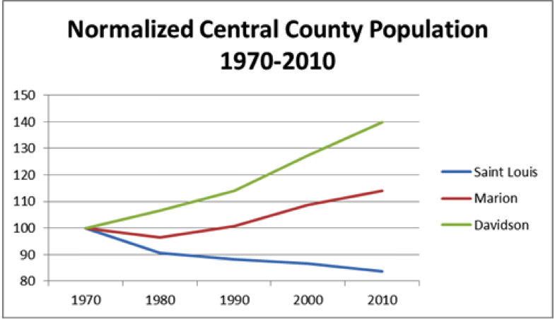 normalized populations since 1970 of Davidson County that includes Nashville, Marion County that includes Indianapolis and the combined population of St. Louis County and the City of St. Louis