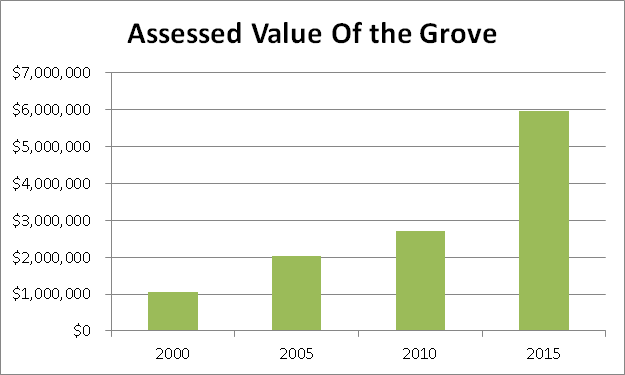 The Grove Assessed Value