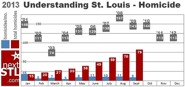 St. Louis Homicides Reach 79, On Pace for 105 – Fewest Since 2003