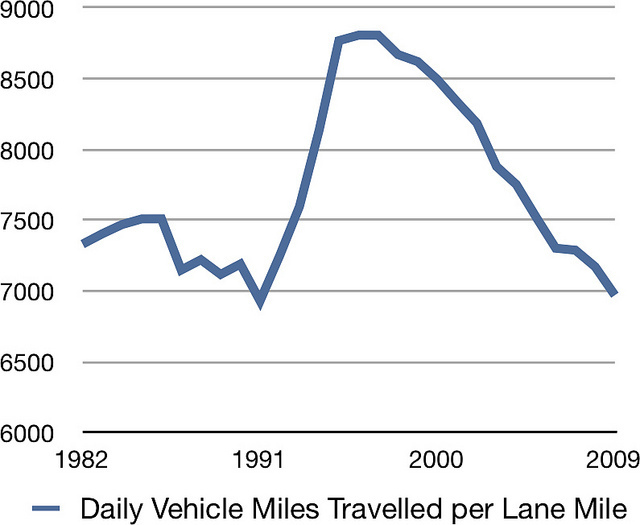 Urban Mobility Report Points to Overbuilt Roads in St. Louis