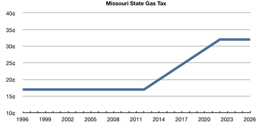 MoDOT Proposed Gas Tax Increase Falls Well Short of Funding New I-70, Future Projects