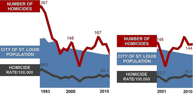 Yes, St. Louis is becoming a safer place.