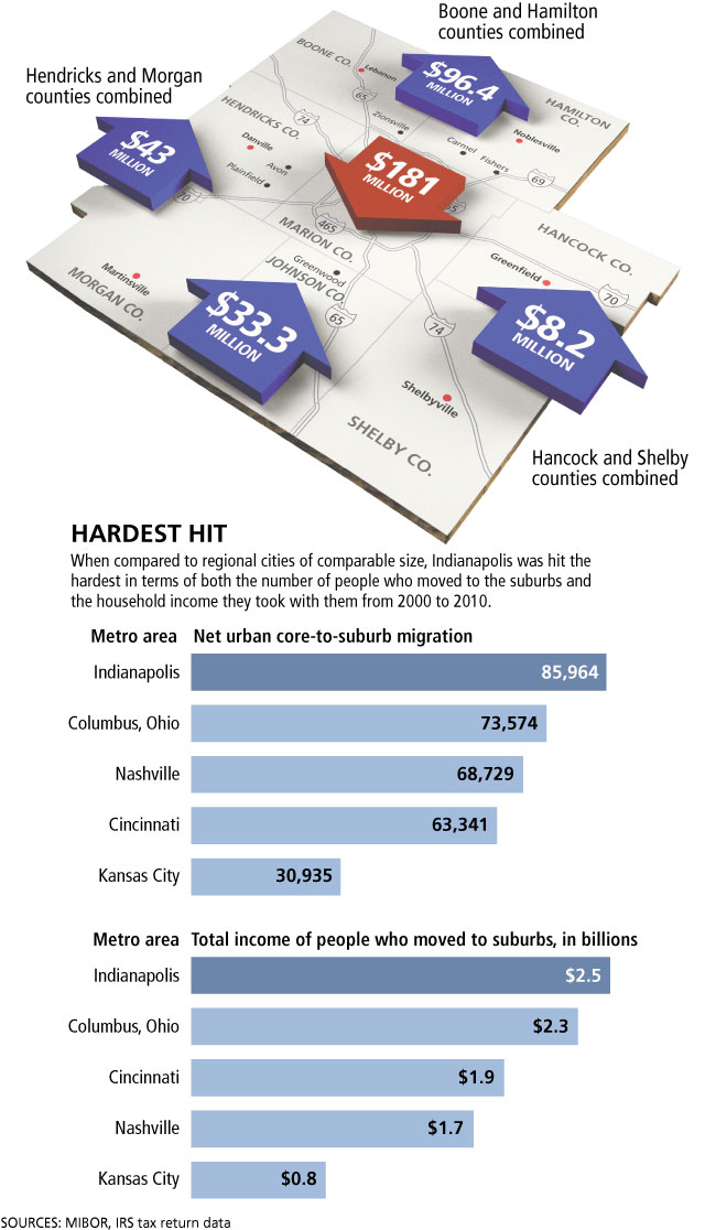 Indy Residents Flee, Taking $2.5B With Them to the Suburbs. Is it Time for UniGov 2.0?