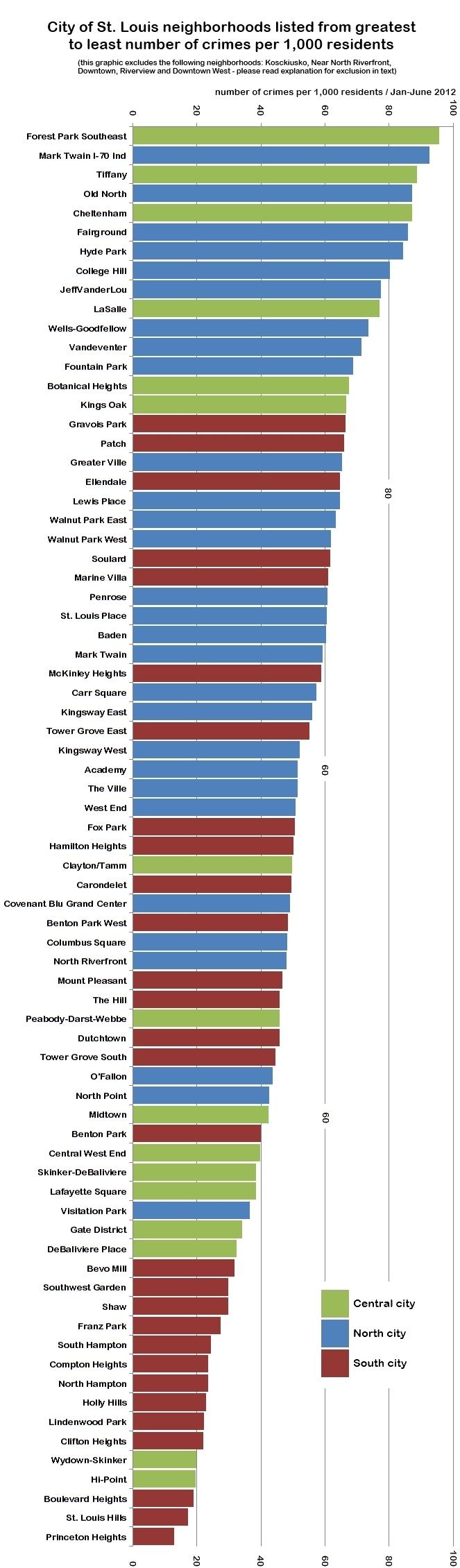 Understanding St. Louis: Total Crime Index, Violent Crimes and Property Crimes in City Neighborhoods