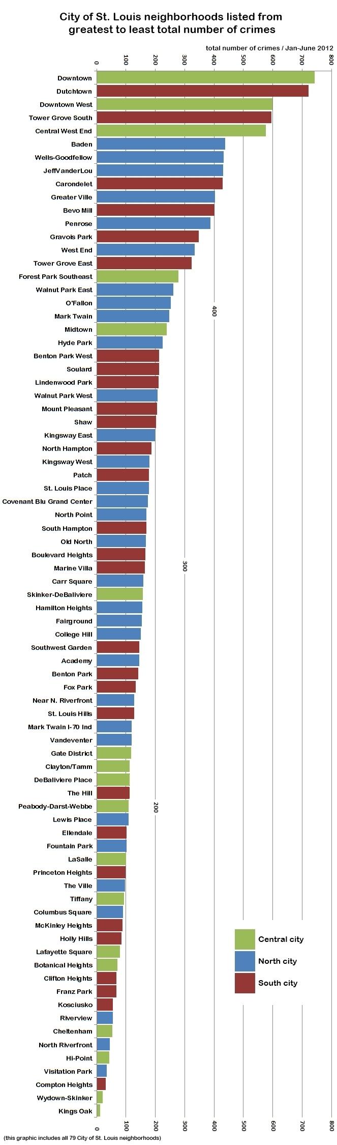 Understanding St. Louis: Total Crime Index and Crime-Ridden Neighborhoods