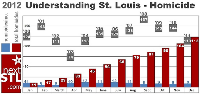 St. Louis Ties Mark for Fewest Homicides Since 2003