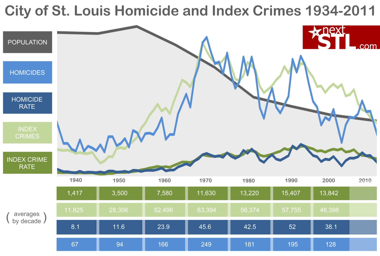 Understanding St. Louis: Homicide and Index Crime Totals and Rates 1943-2012
