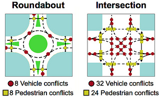 Nine Videos to Help You Navigate a Roundabout