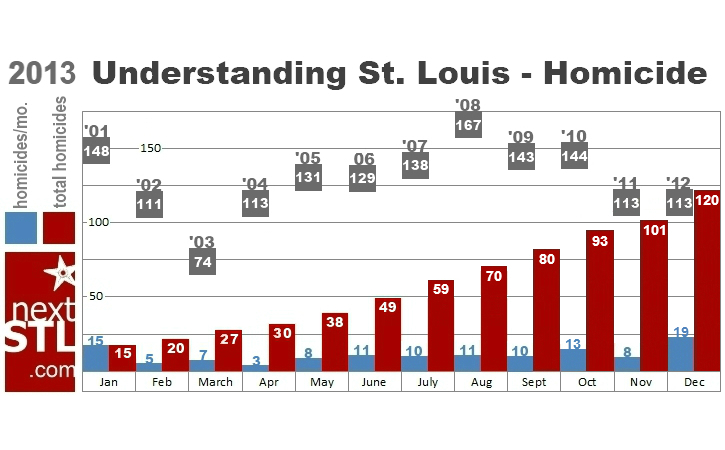 SLMPD Reports Overall Crime Down, Homicide Up 6.2% for 2013