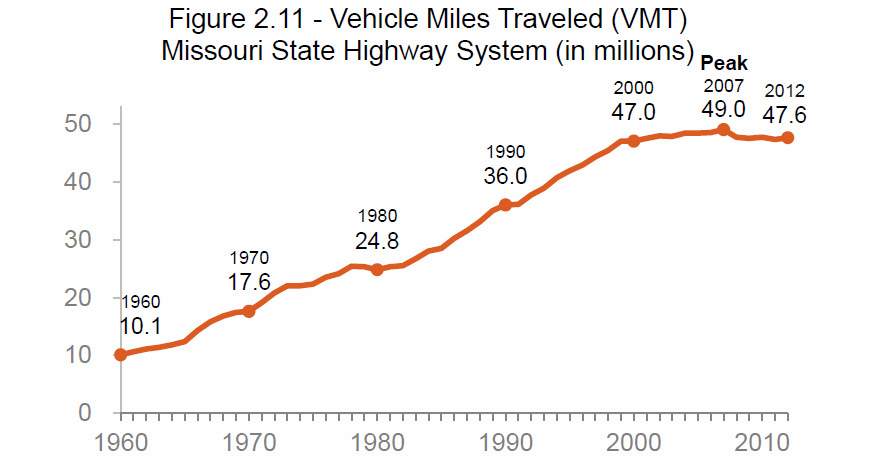 Considering the ROI for the Missouri Highway System