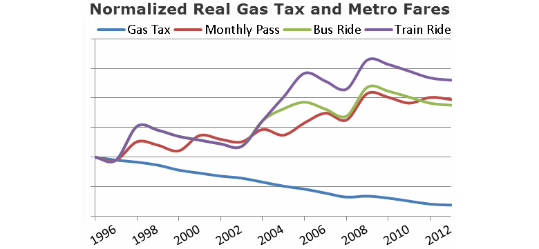 Understanding St. Louis: Gas Tax and Metro Transit Fares Over Time