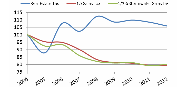 Slow Death by Sales Tax: How Overreliance Threatens St. Louis Municipalities