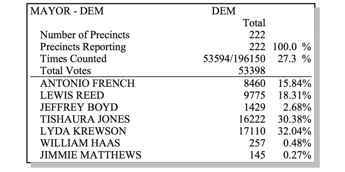 Krewson Wins St. Louis City Democratic Mayoral Primary