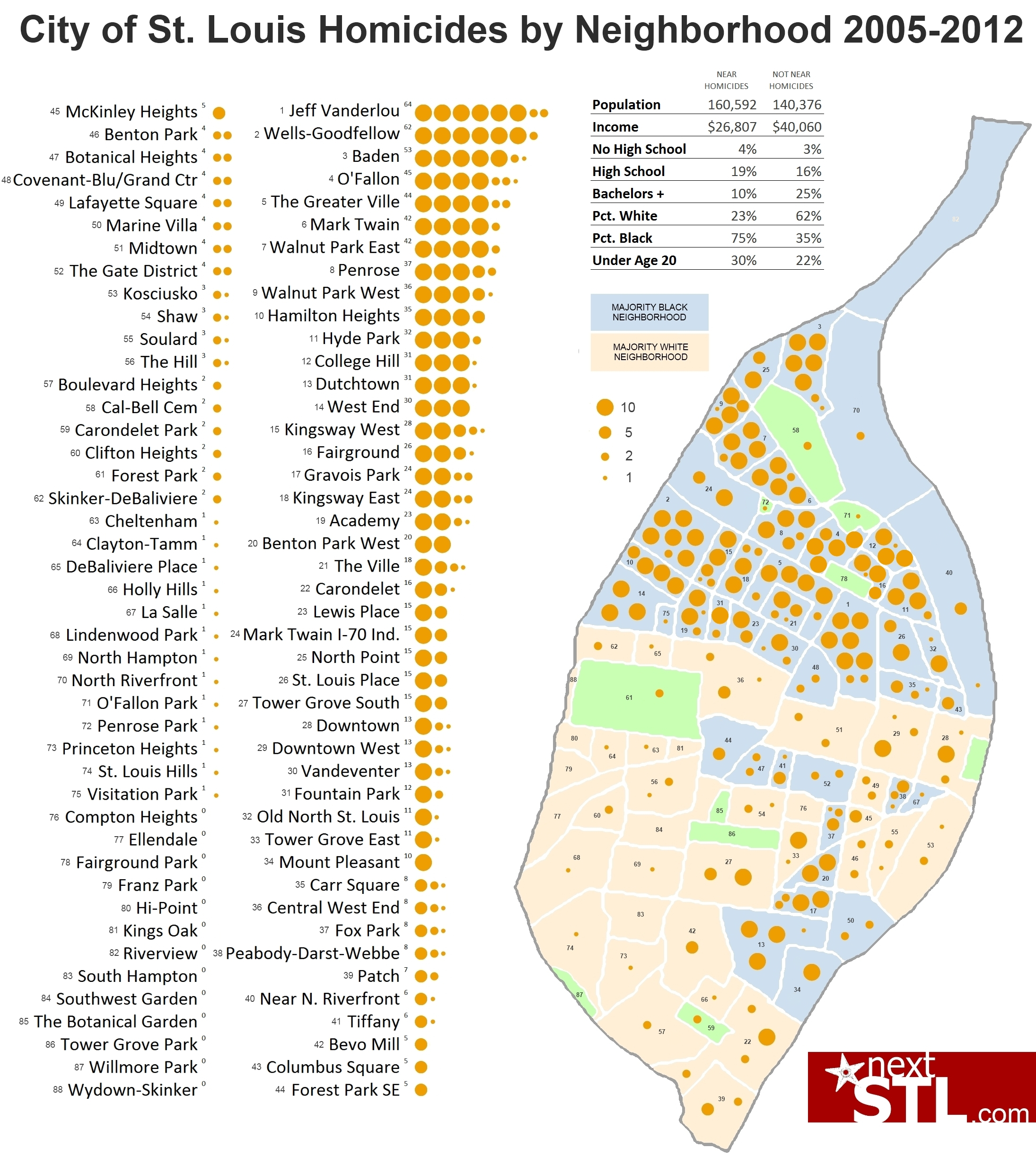City of St. Louis Homicides by Neighborhood 2005-2012