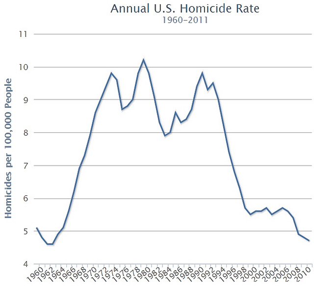in 2001 and in 2010 and the bottom graphic show the annual homicide rate for the us from 1960 to 2011 from the same atlantic cities post