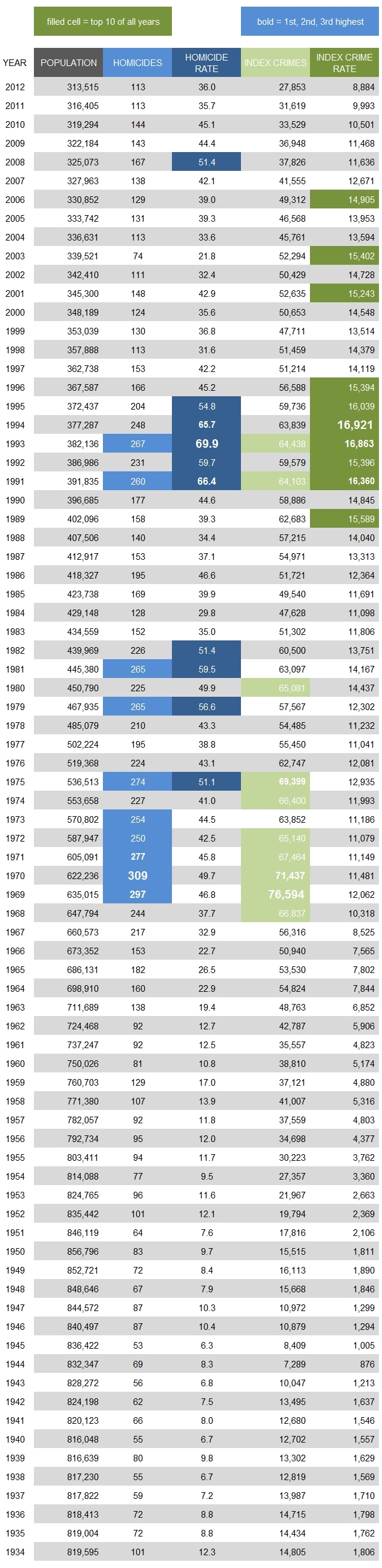 City of St. Louis Homicide and Index Crimes 1934-2012