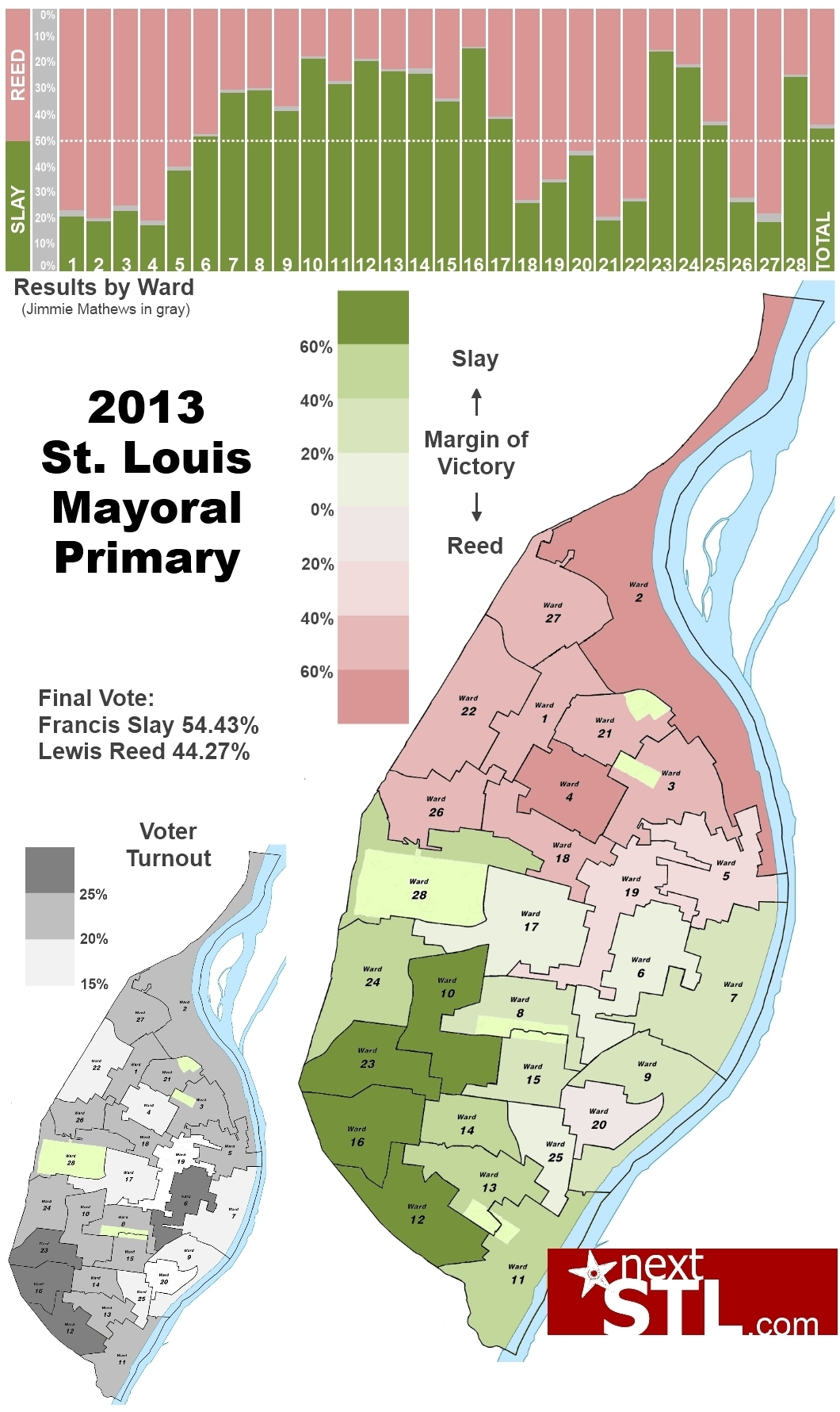 2013 City of St. Louis Democratic Mayoral Primary Results