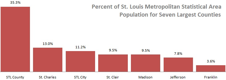County population percentage STL MSA