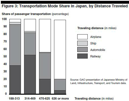 In Japan (HSR) trains capture 40-50% of all passengers in the 188-469 mile range.