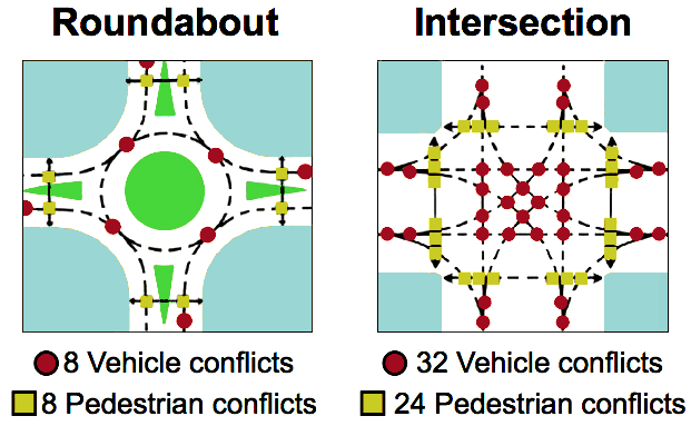 Image result for conflict points at intersections