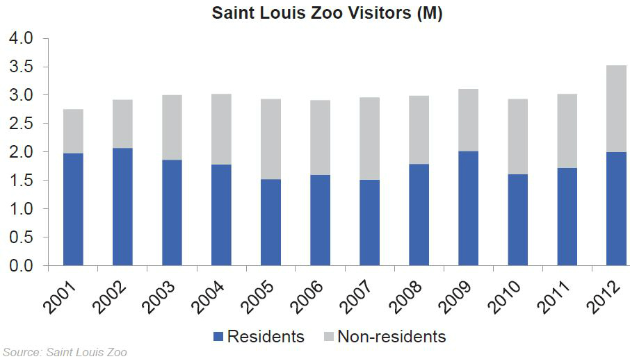 STL Zoo visitors resident nonresident 2001-2012
