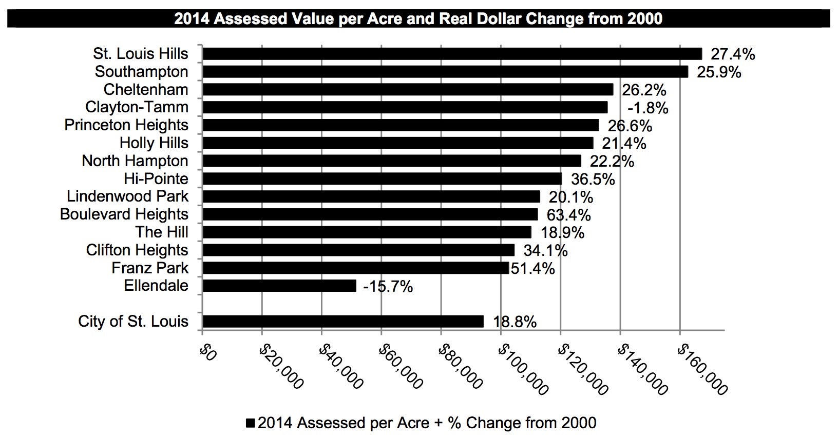 Assessed Value per acre_southwest STL