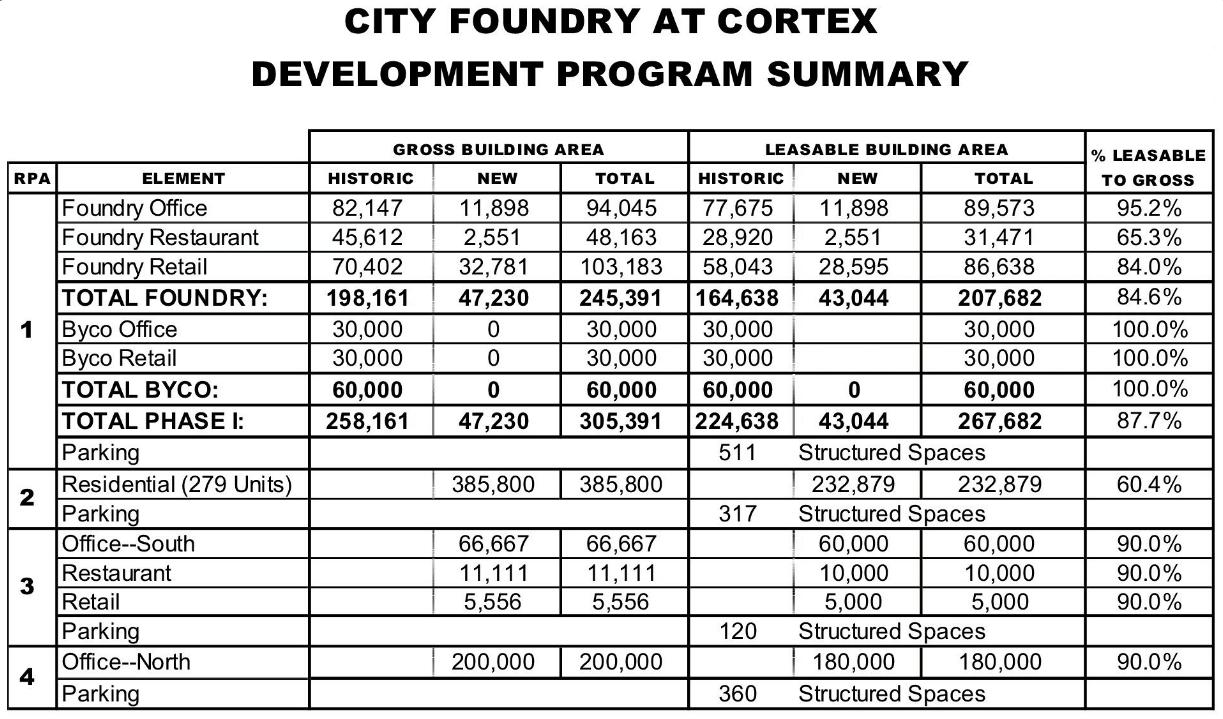 City Foundry 12