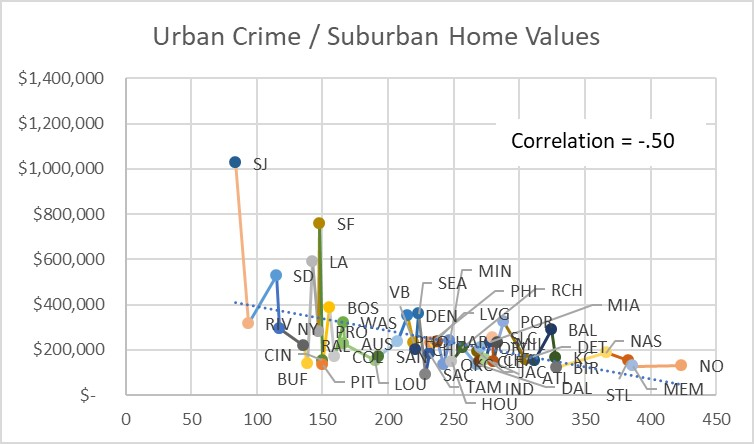 Crime vs Home Prices — 50 Largest Metros