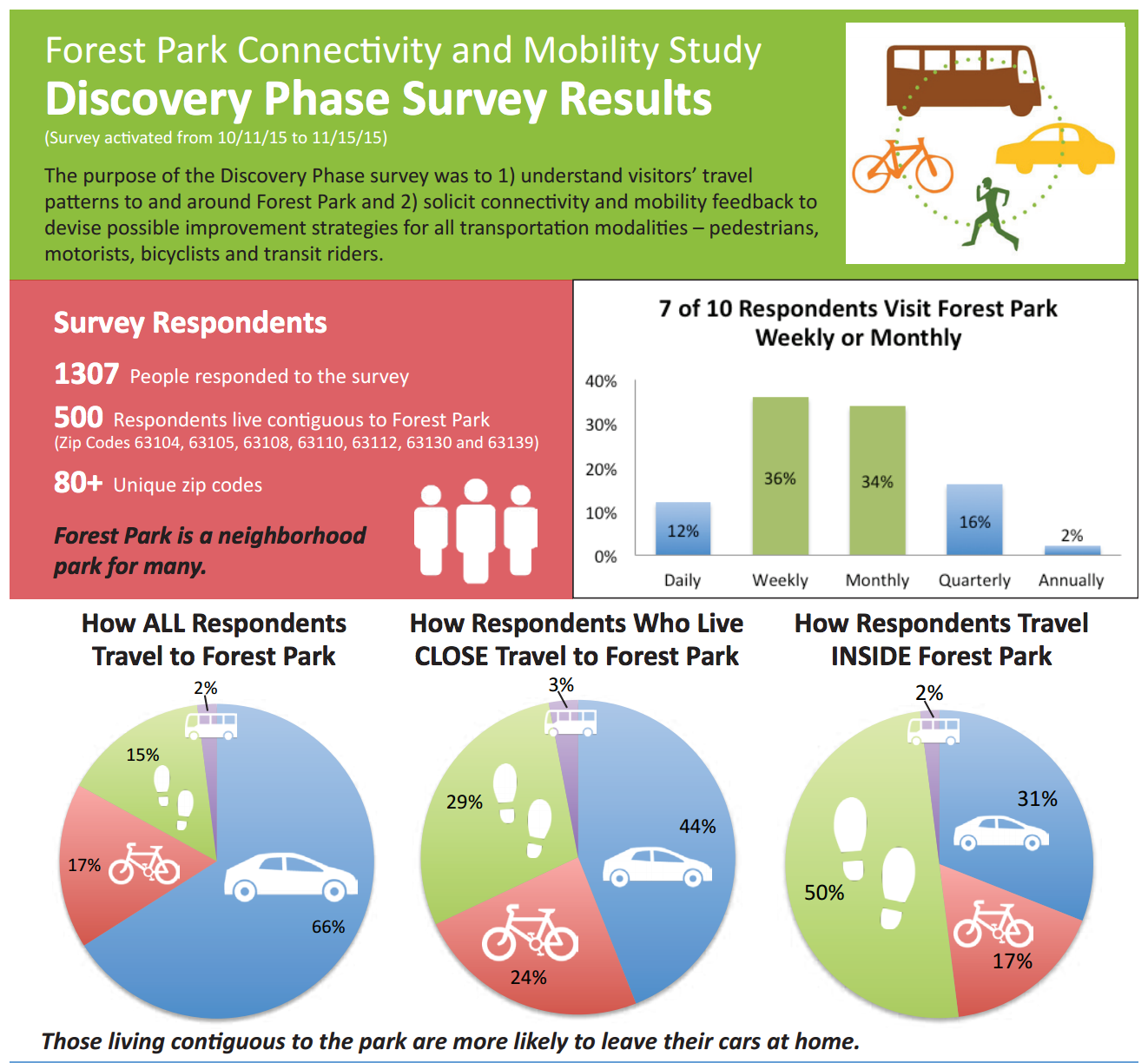 Forest Park Connectivity and Mobility_2