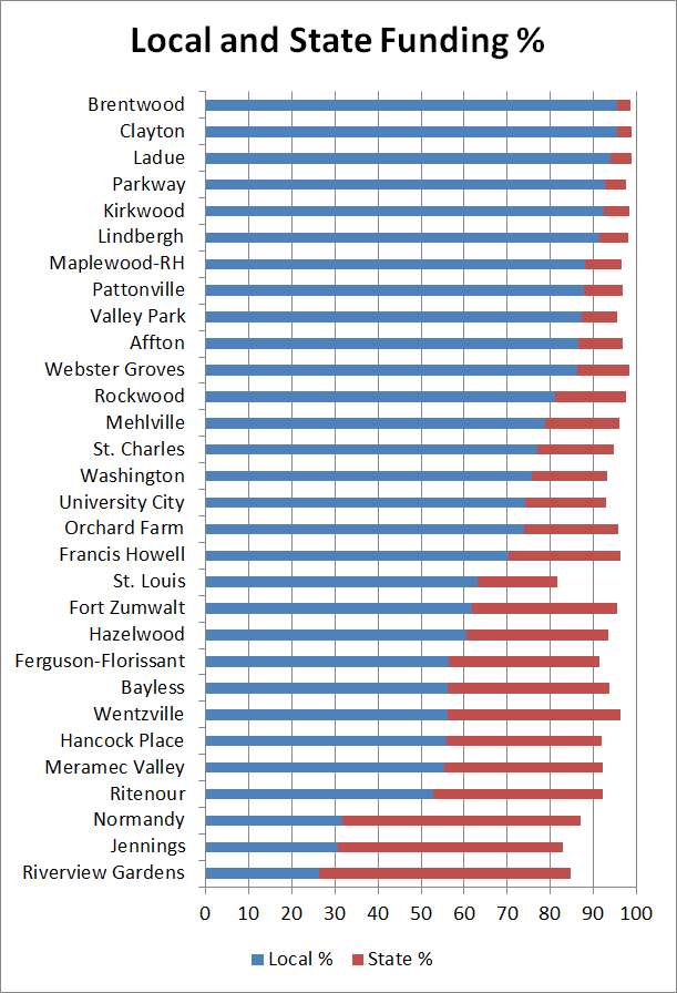 Local and State Funding Percentage