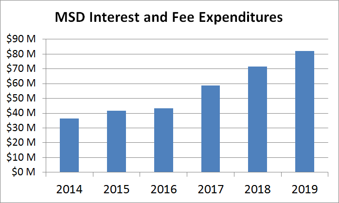 MSD Interest and Fee Expenditures