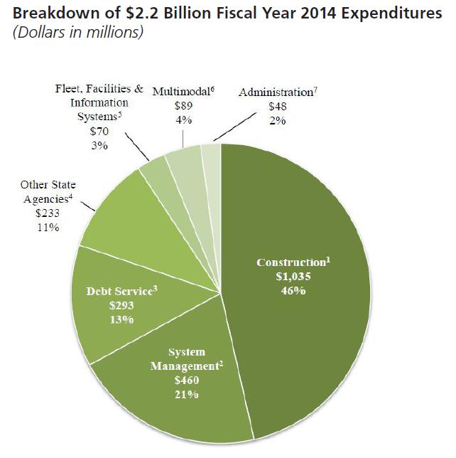 MoDOT Spending 2014