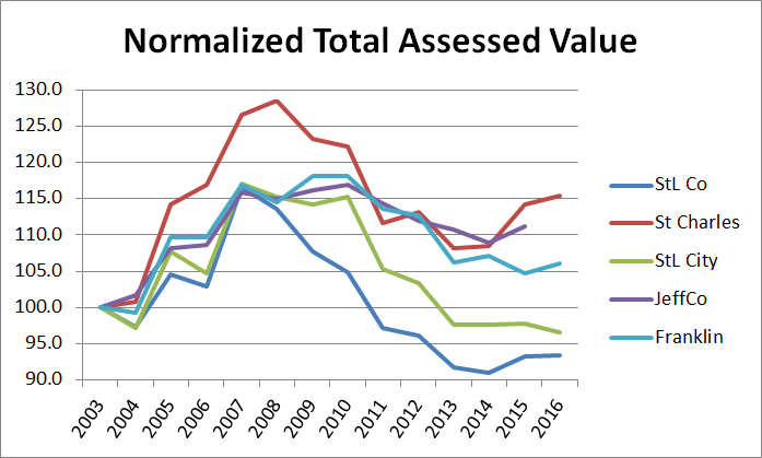 normalized-assessed-value-by-county-2003-2016