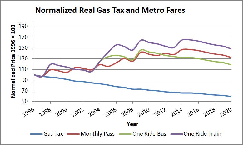 Gas Tax Cut Again in Missouri