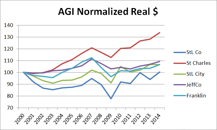 normalized-real-agi-2000-2014