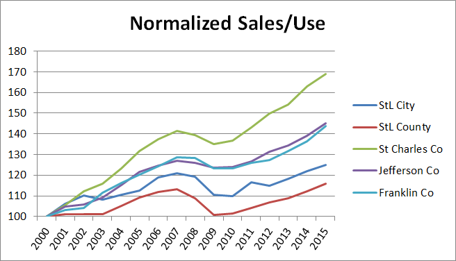 Normalized Sales Use 2000-15