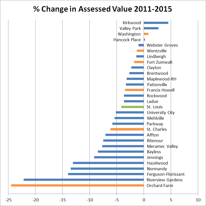 Percent Change in Assessed Value 2011-2015