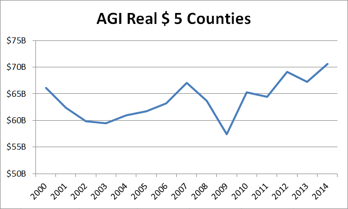real-agi-5-counties-2000-2014