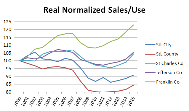 Real Normalized Sales Use 2000-15