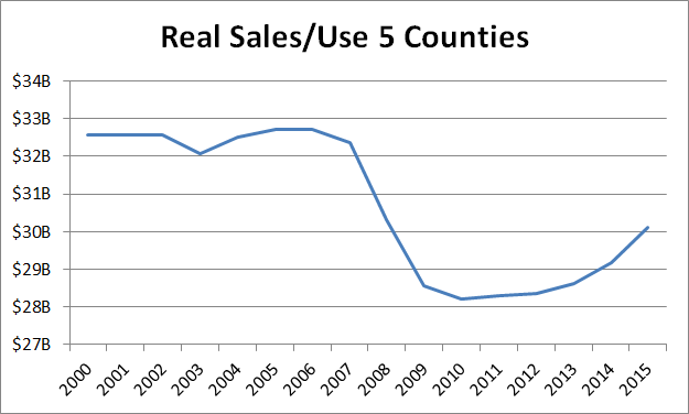 Real Sales Use 5 Counties 2000-2015